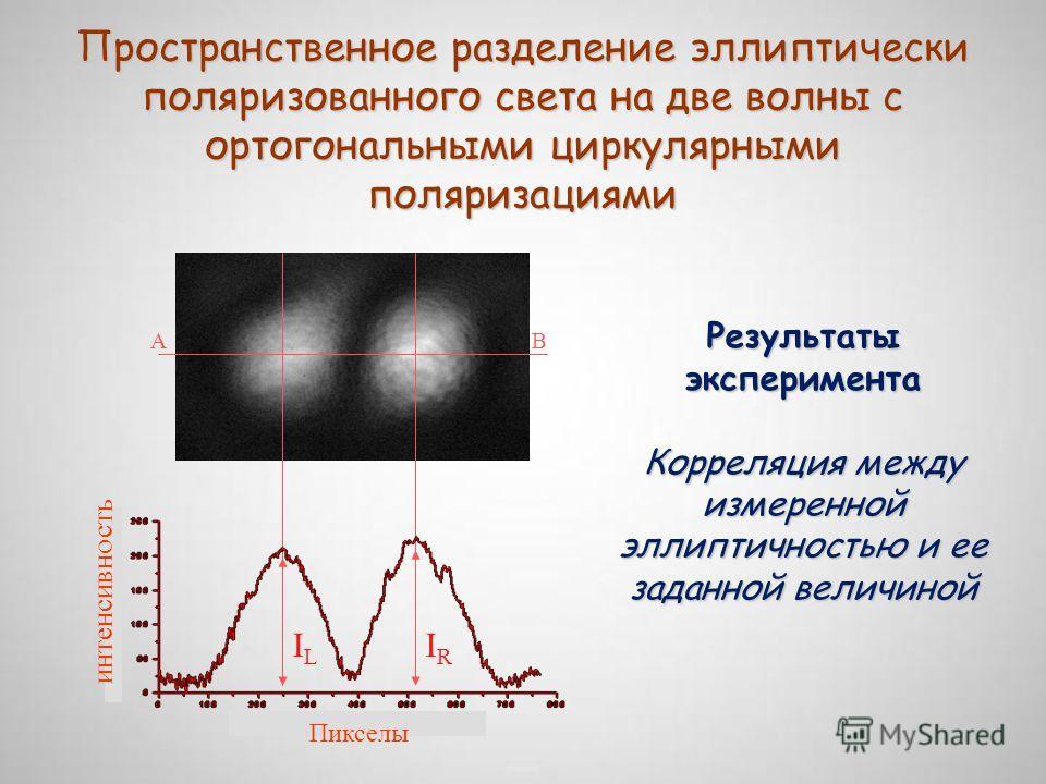 Пространственное разделение эллиптически поляризованного света на две волны с ортогональными циркулярными поляризациями Результаты эксперимента Корреляция между измеренной эллиптичностью и ее заданной величиной AB IRIR ILIL Пикселы интенсивность