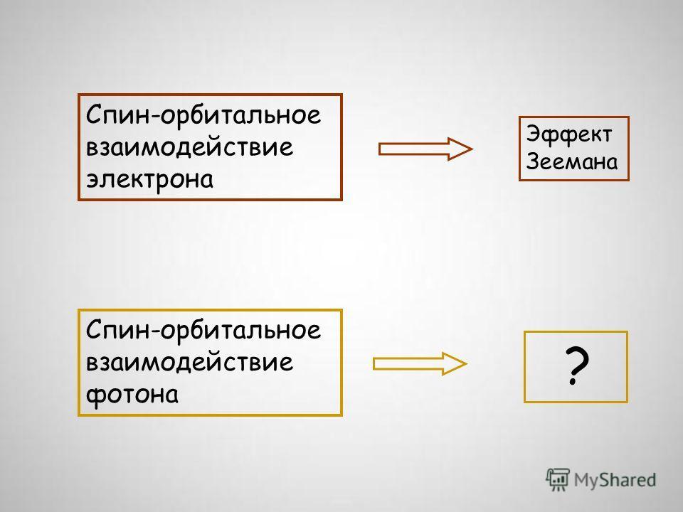 Спин-орбитальное взаимодействие электрона Спин-орбитальное взаимодействие фотона ? Эффект Зеемана