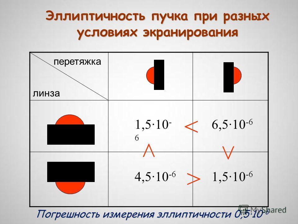 перетяжка линза Эллиптичность пучка при разных условиях экранирования 1,5·10 - 6 6,5·10 -6 4,5·10 -6 1,5·10 -6 Погрешность измерения эллиптичности 0,5·10 -6 < > >