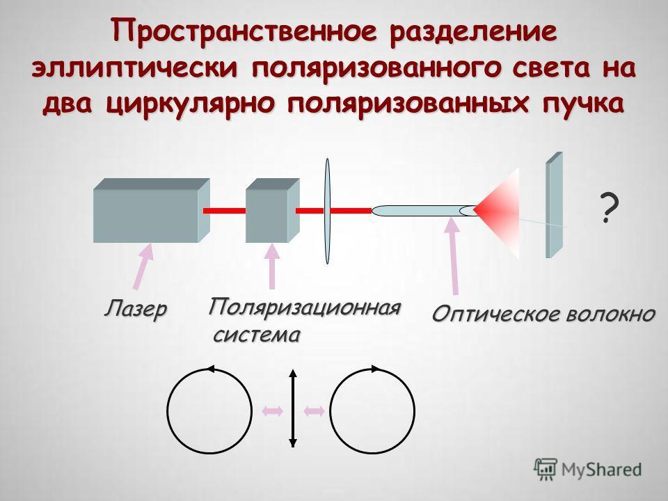 Пространственное разделение эллиптически поляризованного света на два циркулярно поляризованных пучка Лазер Поляризационная система система Оптическое волокно ?