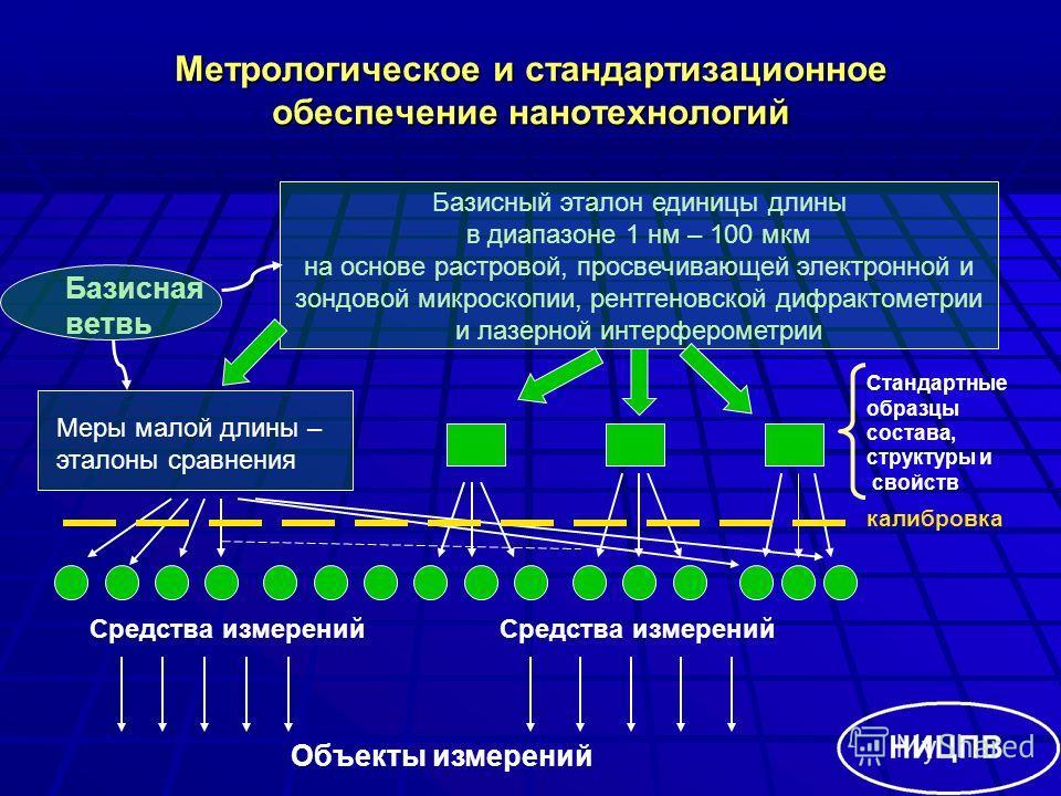 Базисный эталон единицы длины в диапазоне 1 нм – 100 мкм на основе растровой, просвечивающей электронной и зондовой микроскопии, рентгеновской дифрактометрии и лазерной интерферометрии Метрологическое и стандартизационное обеспечение нанотехнологий М