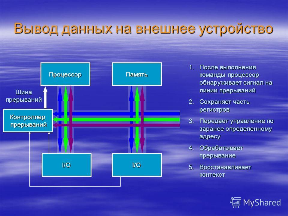 Вывод данных на внешнее устройство Процессор 1.После выполнения команды процессор обнаруживает сигнал на линии прерываний 2.Сохраняет часть регистров 3.Передает управление по заранее определенному адресу 4.Обрабатывает прерывание 5.Восстанавливает ко