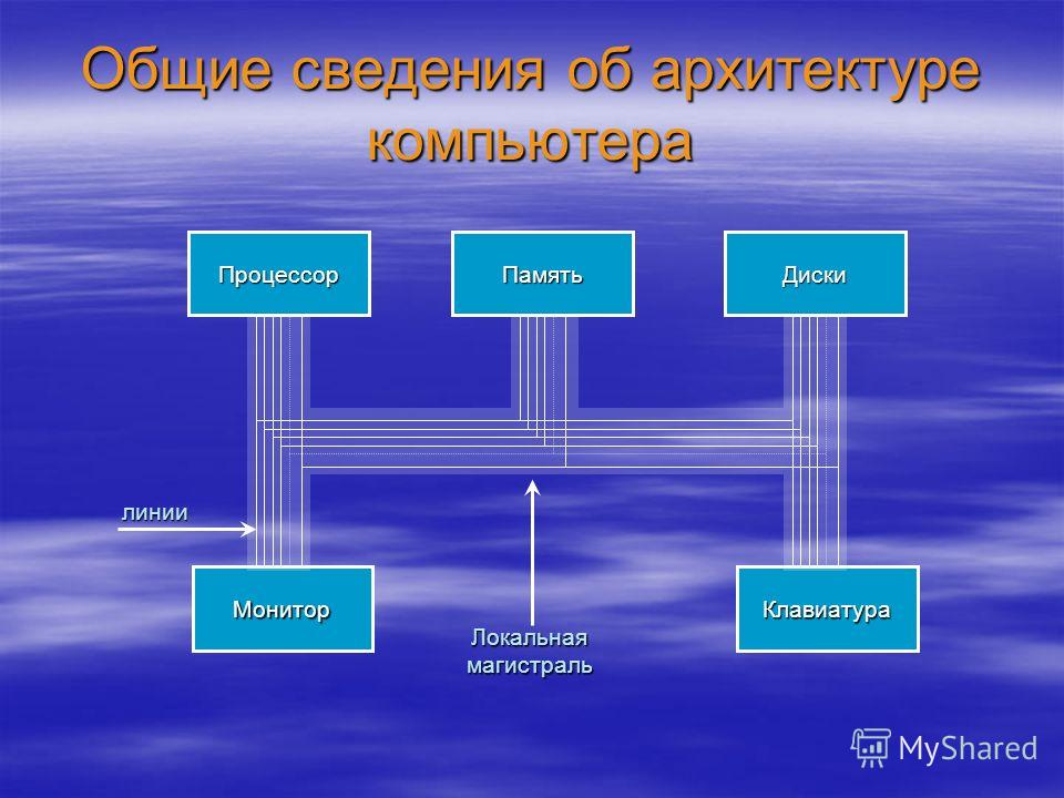 Общие сведения об архитектуре компьютера ПроцессорПамятьДиски МониторКлавиатура линии Локальная магистраль