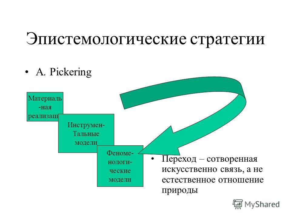 Эпистемологические стратегии A. Pickering Переход – сотворенная искусственно связь, а не естественное отношение природы Материаль -ная реализация Инструмен- Тальные модели Феноме- нологи- ческие модели