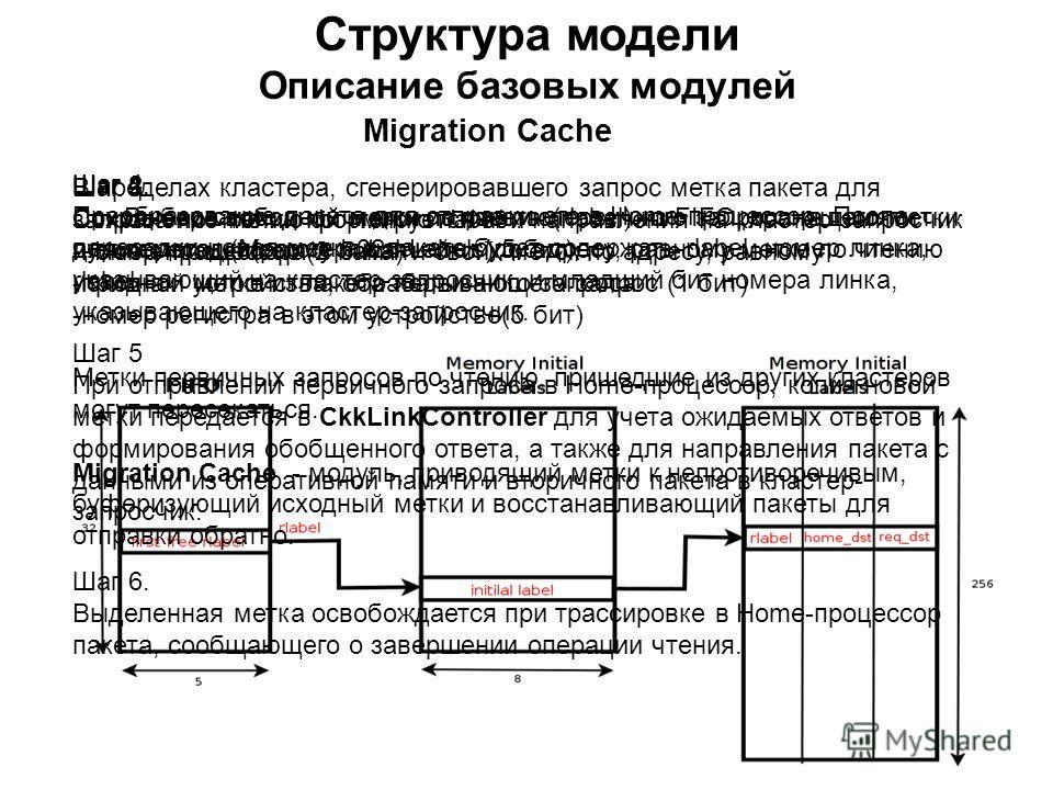 Структура модели Описание базовых модулей Migration Cache Шаг 1. Выбор свободной метки по чтению(rlabel) из FIFO, хранящего метки для пересадки(размер 32 ячейки * 5 бит) Шаг 2. Сохранение исходной метки из пакета первичного запроса в памяти чужих мет