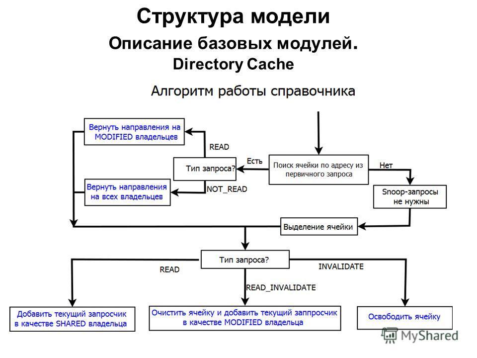 Структура модели Описание базовых модулей. Directory Cache - имеет структуру 16-ассоциативного кэша размером 4096 строк - предусмотрен буфер для хранения и использования вытесняемых ячеек(64 слота) - заполнение происходит согласно адресу обрабатываем