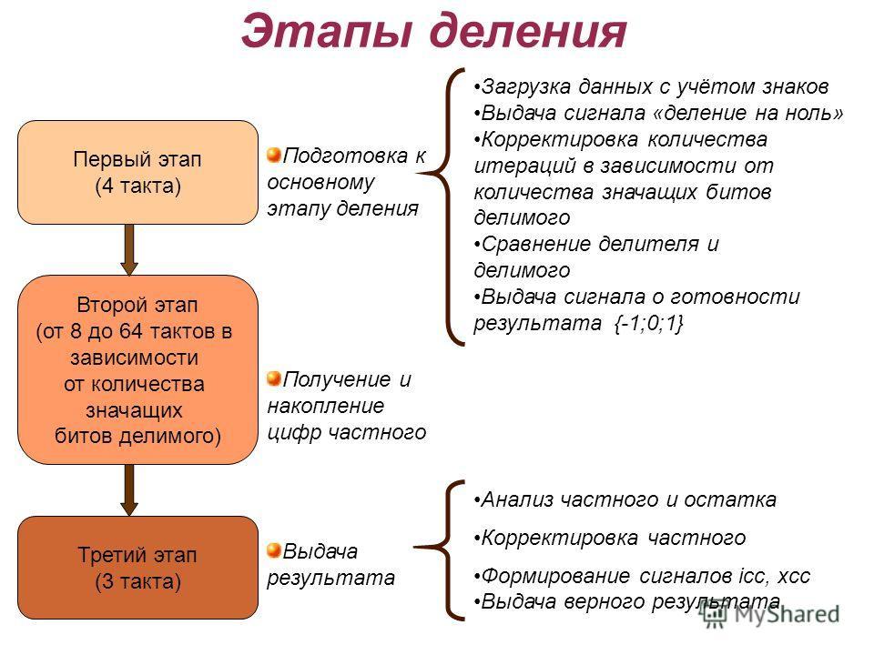Этапы деления Первый этап (4 такта) Второй этап (от 8 до 64 тактов в зависимости от количества значащих битов делимого) Третий этап (3 такта) Загрузка данных с учётом знаков Выдача сигнала «деление на ноль» Корректировка количества итераций в зависим