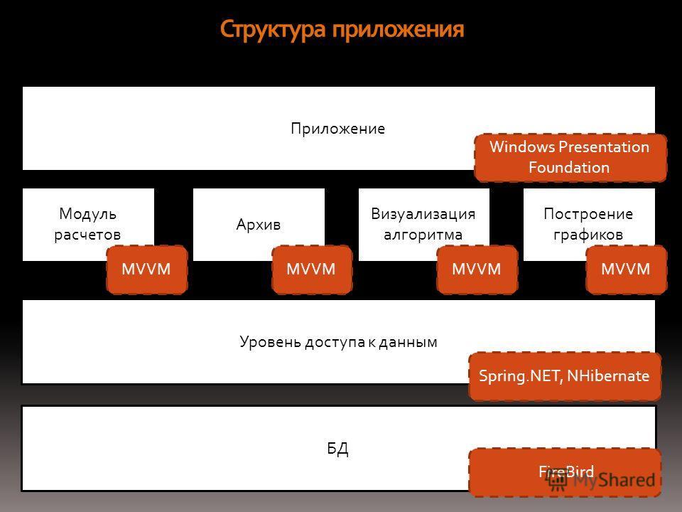 Модуль расчетов Архив Визуализация алгоритма Построение графиков Приложение Уровень доступа к данным БД Структура приложения MVVM Windows Presentation Foundation Spring.NET, NHibernate FireBird