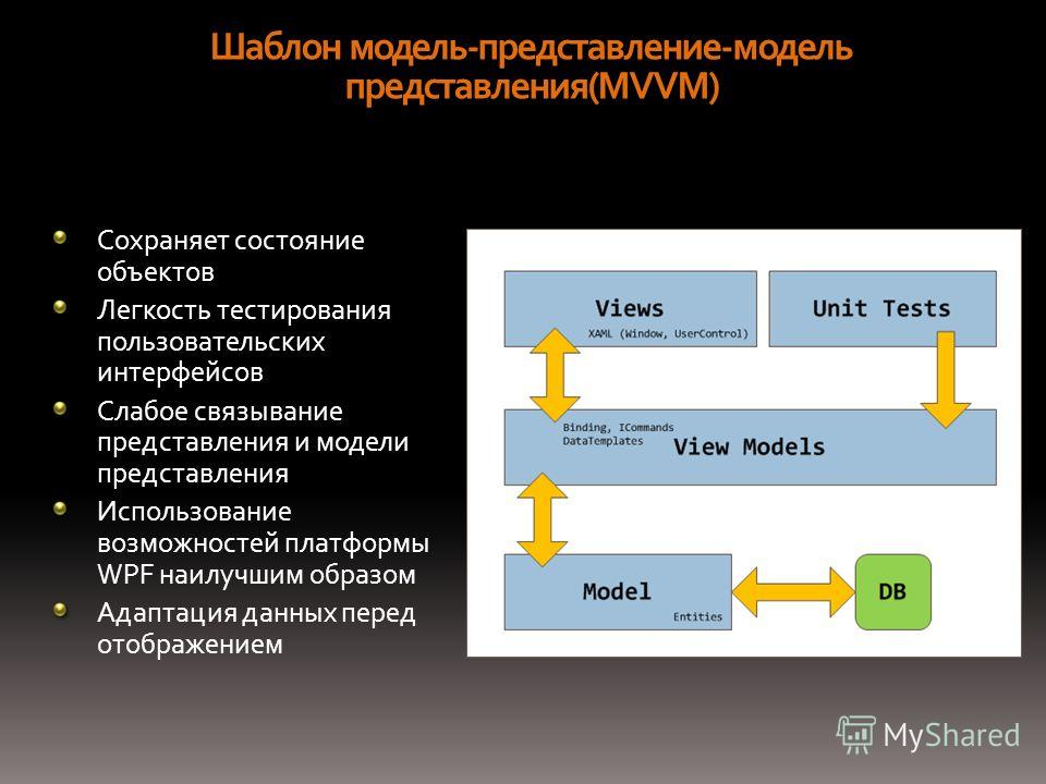 Шаблон модель-представление-модель представления(MVVM) Сохраняет состояние объектов Легкость тестирования пользовательских интерфейсов Слабое связывание представления и модели представления Использование возможностей платформы WPF наилучшим образом А