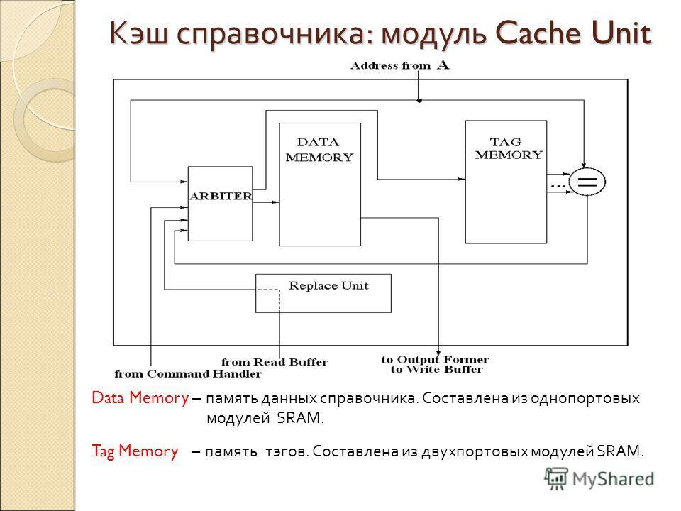 Кэш справочника: модуль Cache Unit Data Memory – память данных справочника. Cоставлена из однопортовых модулей SRAM. Tag Memory – память тэгов. Составлена из двухпортовых модулей SRAM.