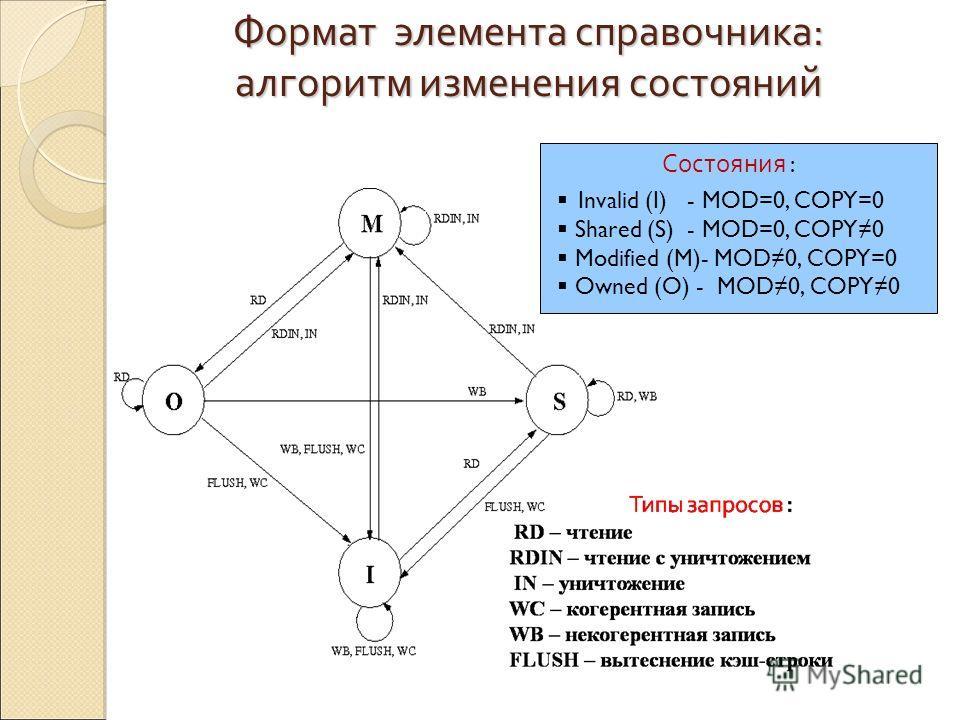 Invalid (I) - MOD=0, COPY=0 Shared (S) - MOD=0, COPY0 Modified (M)- MOD0, COPY=0 Owned (O) - MOD0, COPY0 Состояния : Формат элемента справочника: алгоритм изменения состояний