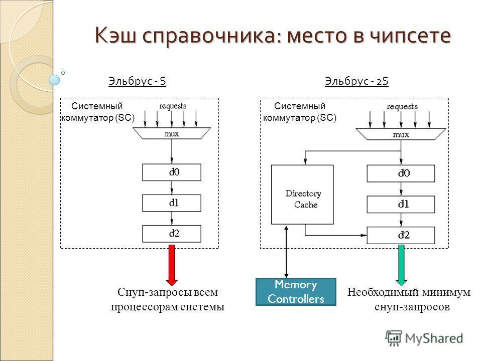 Кэш справочника: место в чипсете Системный коммутатор (SC) Системный коммутатор (SC) Снуп-запросы всем процессорам системы Memory Controllers Необходимый минимум снуп-запросов Эльбрус - SЭльбрус - 2S