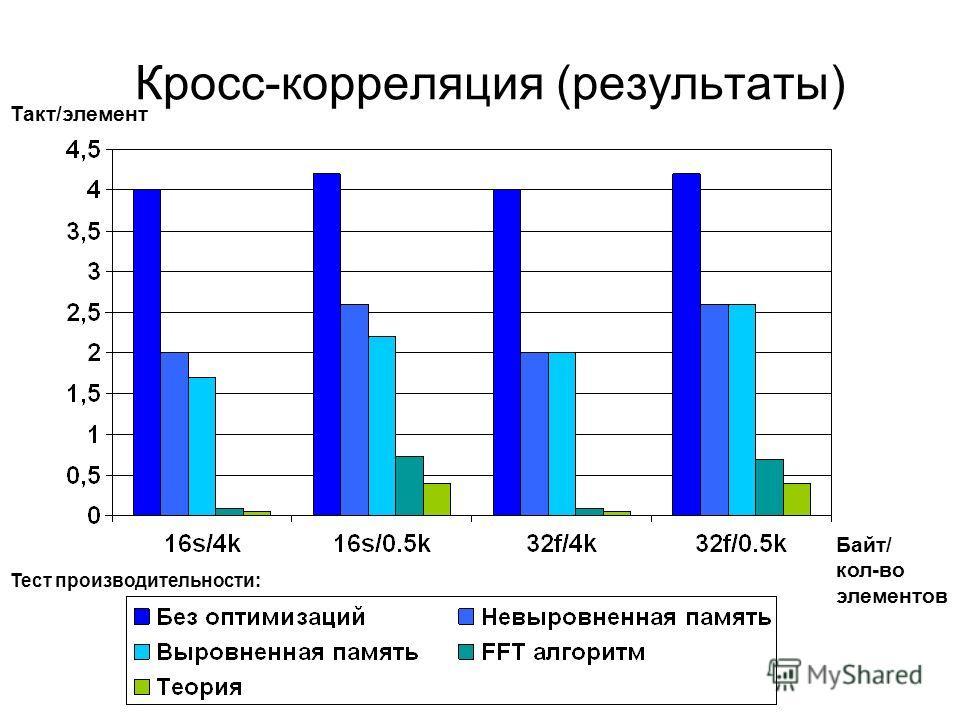 Кросс-корреляция (результаты) Такт/элемент Байт/ кол-во элементов Тест производительности: