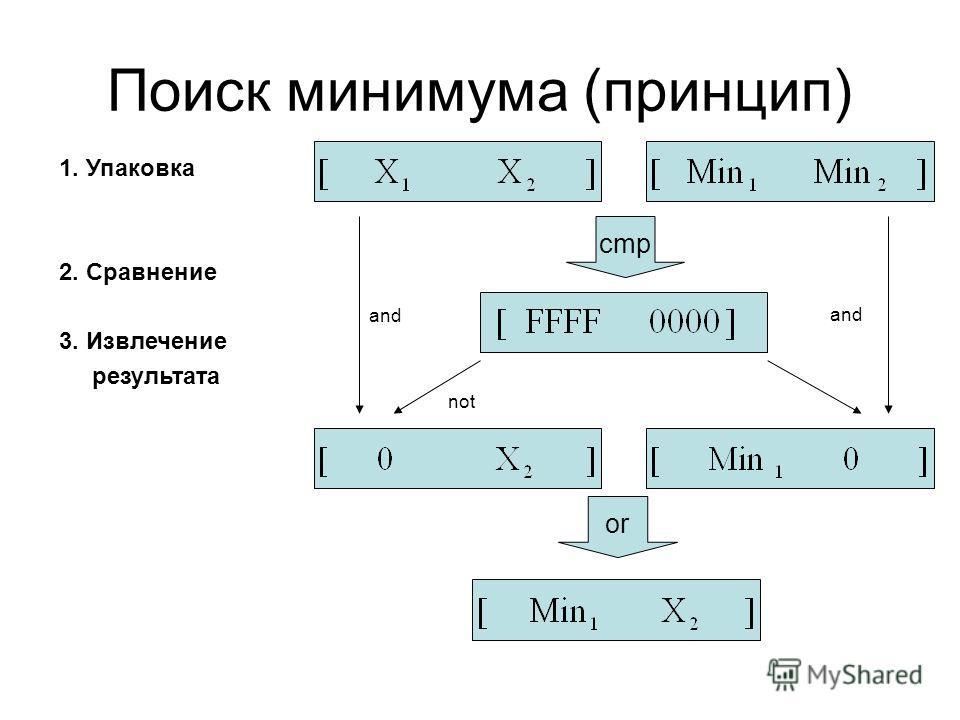 Поиск минимума (принцип) cmp not and or 1. Упаковка 2. Сравнение 3. Извлечение результата