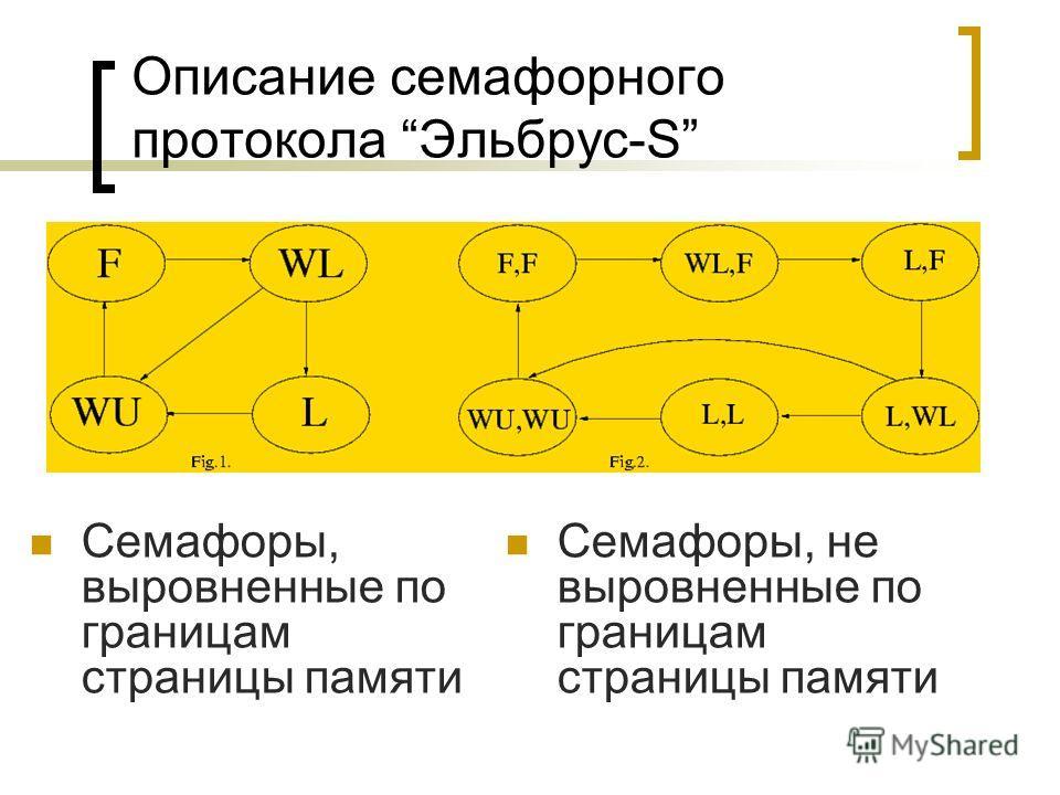 Описание семафорного протокола Эльбрус-S Семафоры, выровненные по границам страницы памяти Семафоры, не выровненные по границам страницы памяти