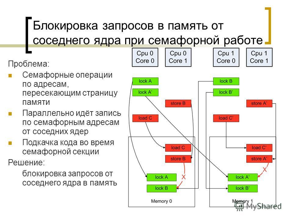 Блокировка запросов в память от соседнего ядра при семафорной работе Проблема: Семафорные операции по адресам, пересекающим страницу памяти Параллельно идёт запись по семафорным адресам от соседних ядер Подкачка кода во время семафорной секции Решени