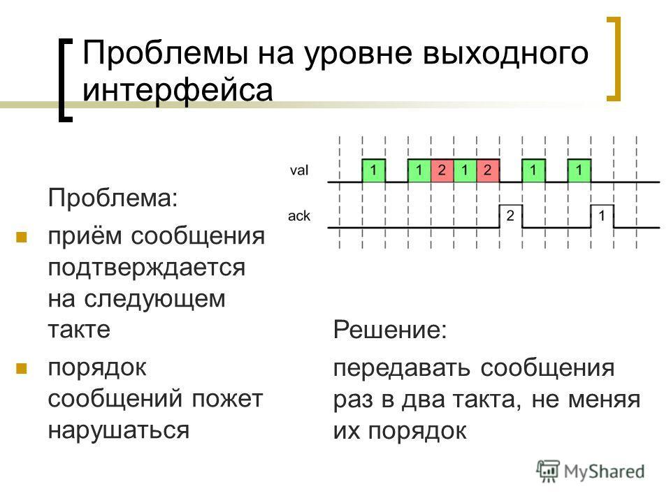 Проблемы на уровне выходного интерфейса Проблема: приём сообщения подтверждается на следующем такте порядок сообщений пожет нарушаться Решение: передавать сообщения раз в два такта, не меняя их порядок