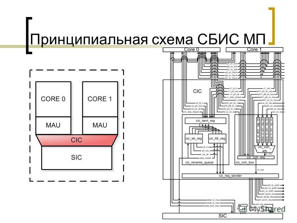 Принципиальная схема СБИС МП