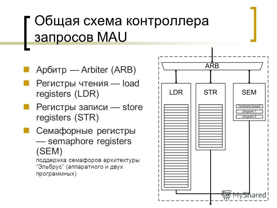 Общая схема контроллера запросов MAU Арбитр Arbiter (ARB) Регистры чтения load registers (LDR) Регистры записи store registers (STR) Семафорные регистры semaphore registers (SEM) поддержка семафоров архитектурыЭльбрус (аппаратного и двух программных)