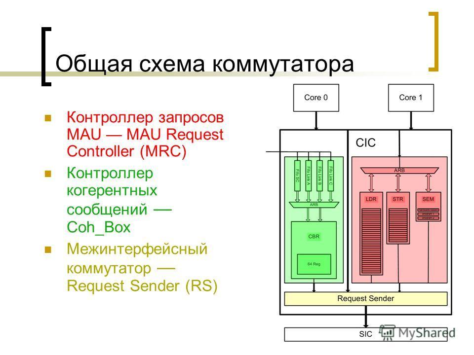 Общая схема коммутатора Контроллер запросов MAU MAU Request Controller (MRC) Контроллер когерентных сообщений Coh_Box Межинтерфейсный коммутатор Request Sender (RS)