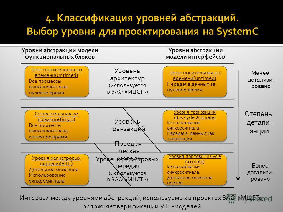 Уровень архитектур (используется в ЗАО «МЦСТ») Уровень транзакций Уровень регистровых передач (используется в ЗАО «МЦСТ») Безотносительная ко времени(untimed) Все процессы выполняются за нулевое время Безотносительная ко времени(untimed) Все процессы