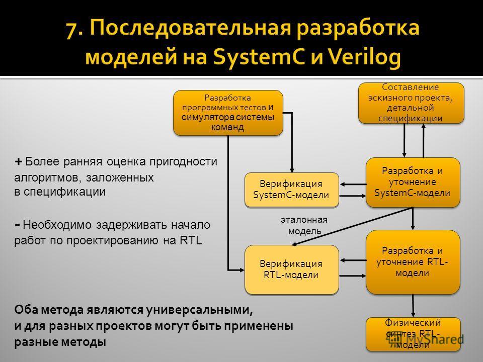 Составление эскизного проекта, детальной спецификации Разработка и уточнение SystemC-модели Верификация RTL-модели Верификация SystemC-модели Разработка и уточнение RTL- модели Разработка программных тестов и симулятора системы команд Физический синт