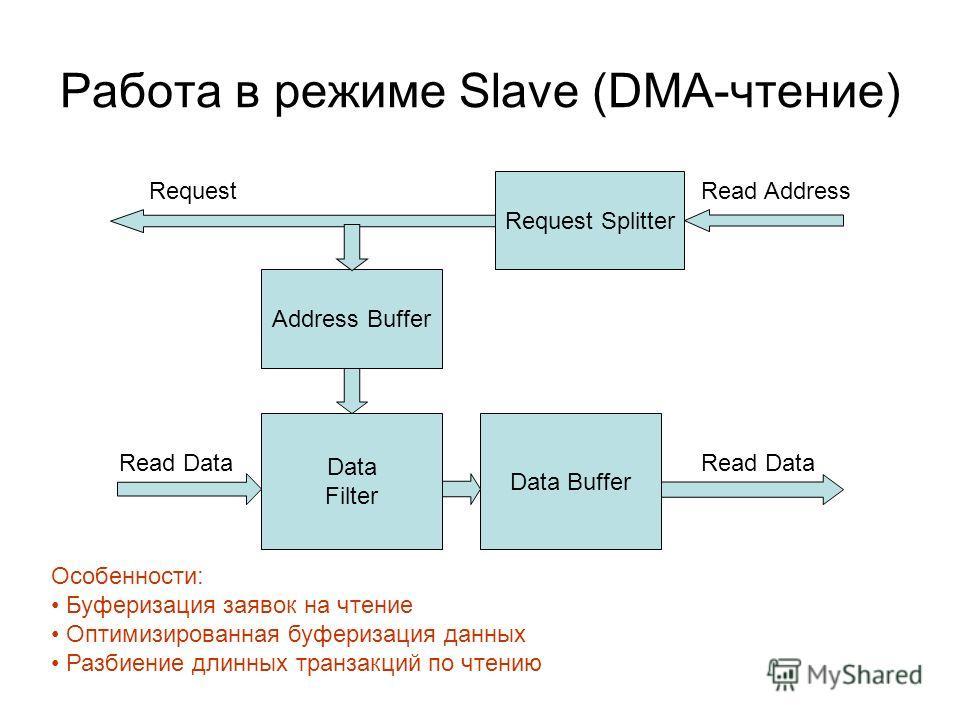 Работа в режиме Slave (DMA-чтение) Data Buffer Address Buffer Request Splitter Data Filter Read Data Read AddressRequest Особенности: Буферизация заявок на чтение Оптимизированная буферизация данных Разбиение длинных транзакций по чтению