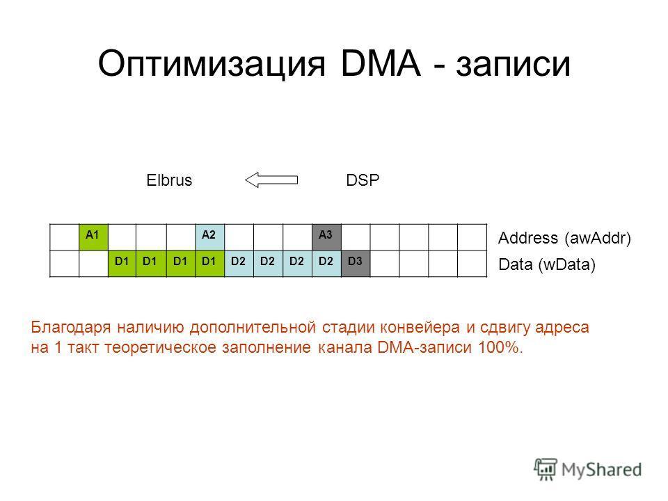 Оптимизация DMA - записи A1A2A3 D1 D2 D3 Data (wData) Address (awAddr) ElbrusDSP Благодаря наличию дополнительной стадии конвейера и сдвигу адреса на 1 такт теоретическое заполнение канала DMA-записи 100%.