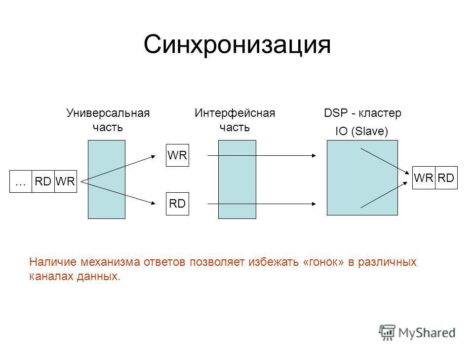 Синхронизация Универсальная часть DSP - кластер IO (Slave) …RDWR Интерфейсная часть RD WR RD Наличие механизма ответов позволяет избежать «гонок» в различных каналах данных.