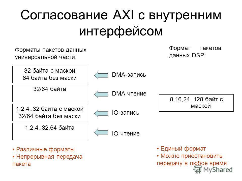 Согласование AXI с внутренним интерфейсом 8,16,24..128 байт с маской Форматы пакетов данных универсальной части: Формат пакетов данных DSP: 32 байта с маской 64 байта без маски 1,2,4..32 байта с маской 32/64 байта без маски 1,2,4..32,64 байта DMA-зап