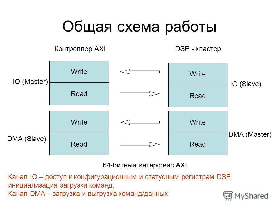 Общая схема работы Write Read Контроллер AXIDSP - кластер Write Read Write Read IO (Master) DMA (Master) IO (Slave) DMA (Slave) 64-битный интерфейс AXI Канал IO – доступ к конфигурационным и статусным регистрам DSP, инициализация загрузки команд. Кан