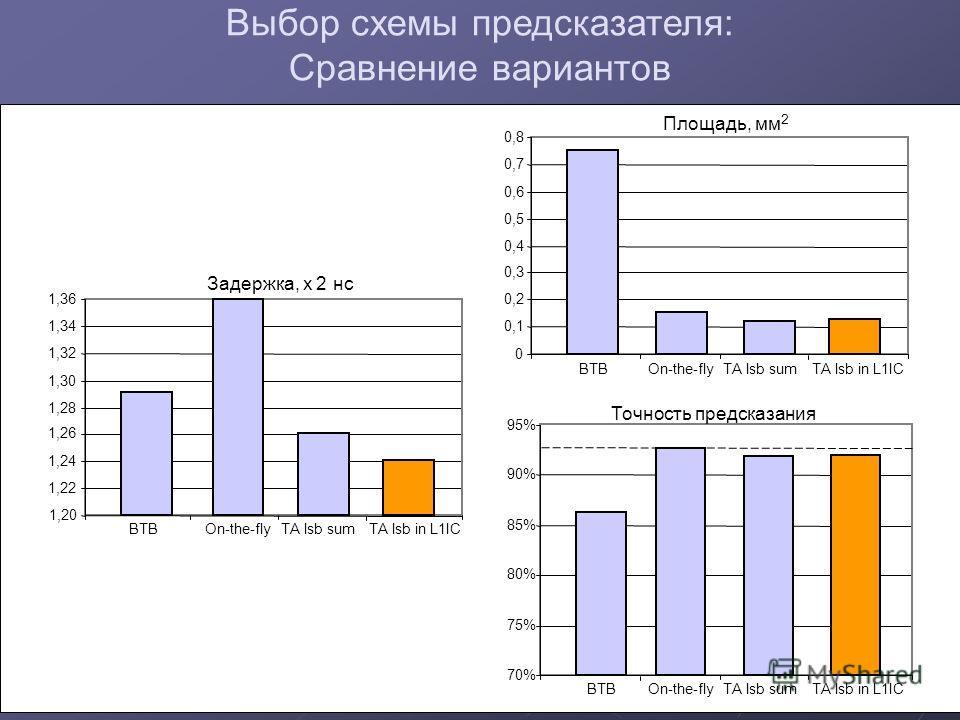 0 0,1 0,2 0,3 0,4 0,5 0,6 0,7 0,8 70% 75% 80% 85% 90% 95% Площадь, мм 2 Точность предсказания Выбор схемы предсказателя: Сравнение вариантов 1,20 1,22 1,24 1,26 1,28 1,30 1,32 1,34 1,36 BTBOn-the-flyTA lsb in L1IC Задержка, x 2 нс TA lsb sum BTBOn-th