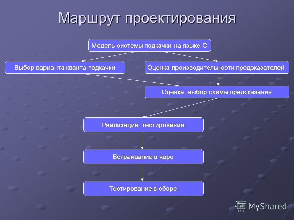 Модель системы подкачки на языке С Выбор варианта кванта подкачкиОценка производительности предсказателей Реализация, тестирование Встраивание в ядро Тестирование в сборе Маршрут проектирования Оценка, выбор схемы предсказания