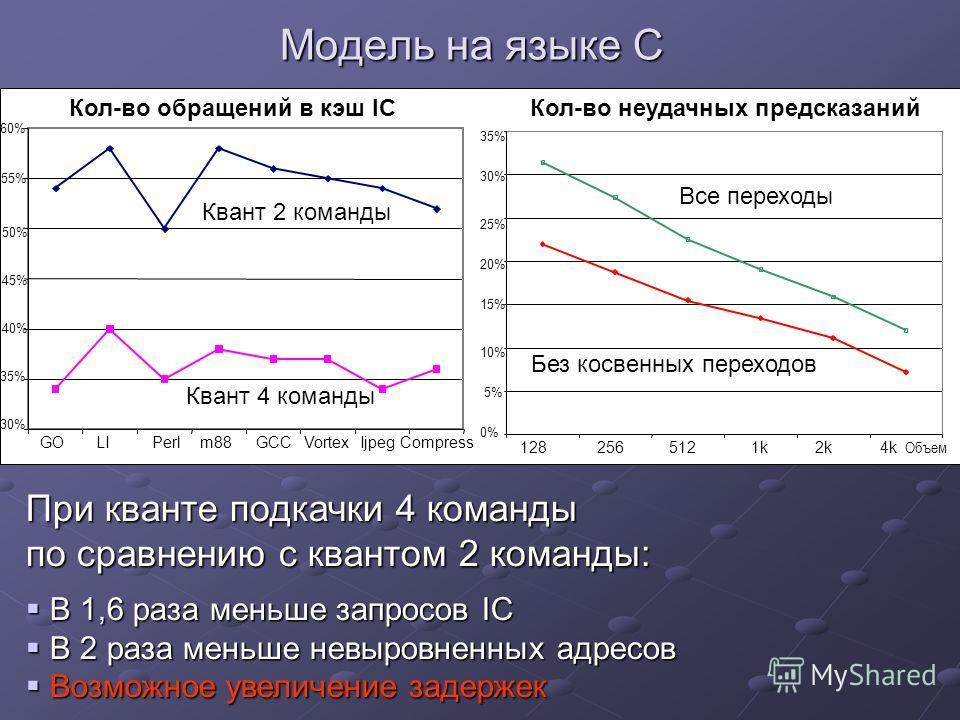 Модель на языке С 40% 45% 50% 55% 60% 35% Compress При кванте подкачки 4 команды по сравнению с квантом 2 команды: В 1,6 раза меньше запросов IC В 1,6 раза меньше запросов IC В 2 раза меньше невыровненных адресов В 2 раза меньше невыровненных адресов