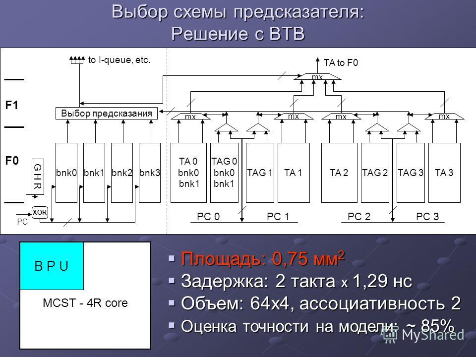 Площадь: 0,75 мм 2 Площадь: 0,75 мм 2 Задержка: 2 такта x 1,29 нс Задержка: 2 такта x 1,29 нс Объем: 64х4, ассоциативность 2 Объем: 64х4, ассоциативность 2 Оценка точности на модели: ~ 85% Оценка точности на модели: ~ 85% MCST - 4R core B P U Выбор с