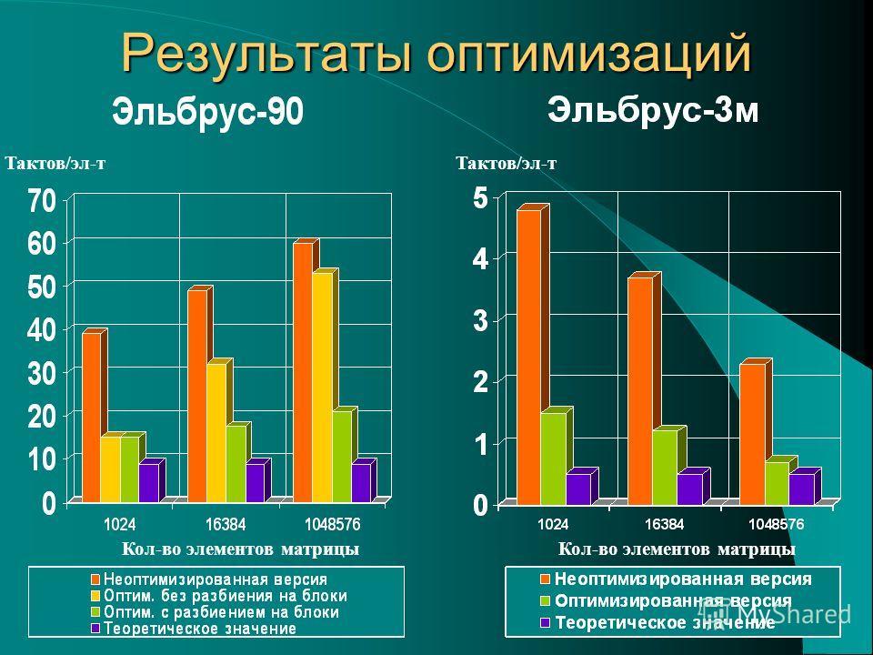 Результаты оптимизаций Тактов/эл-т Кол-во элементов матрицы Тактов/эл-т Кол-во элементов матрицы