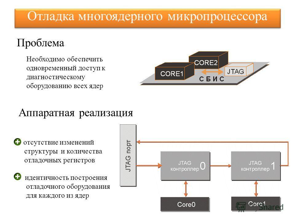 Отладка многоядерного микропроцессора Необходимо обеспечить одновременный доступ к диагностическому оборудованию всех ядер Аппаратная реализация отсутствие изменений структуры и количества отладочных регистров идентичность построения отладочного обор