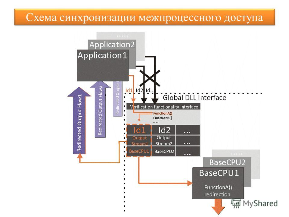 Схема синхронизации межпроцессного доступа