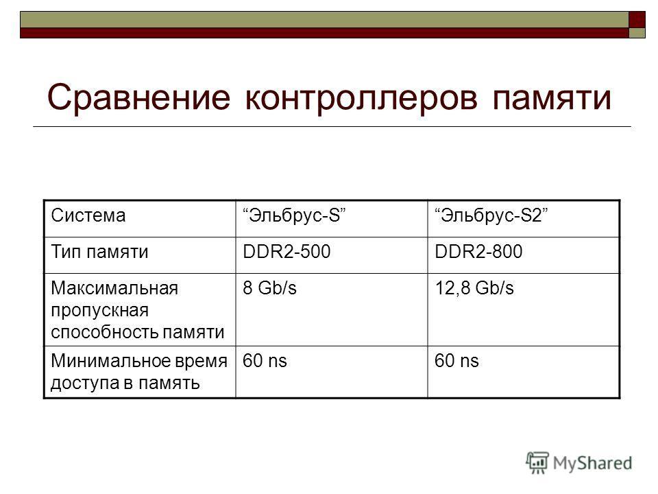 Сравнение контроллеров памяти СистемаЭльбрус-SЭльбрус-S2 Тип памятиDDR2-500DDR2-800 Максимальная пропускная способность памяти 8 Gb/s12,8 Gb/s Минимальное время доступа в память 60 ns