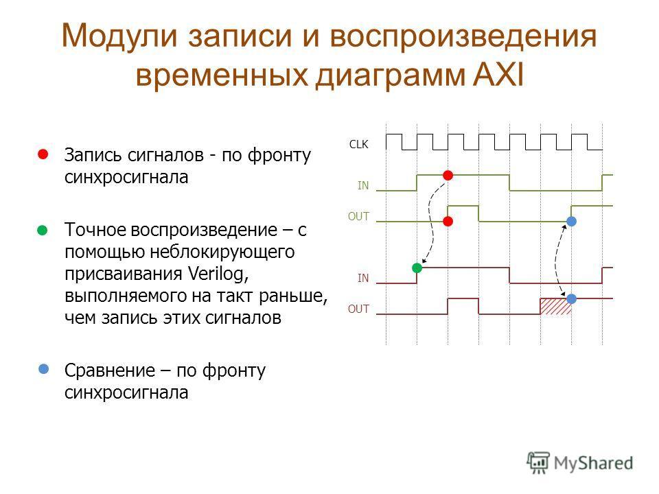 Запись сигналов - по фронту синхросигнала Точное воспроизведение – с помощью неблокирующего присваивания Verilog, выполняемого на такт раньше, чем запись этих сигналов Сравнение – по фронту синхросигнала Модули записи и воспроизведения временных диаг