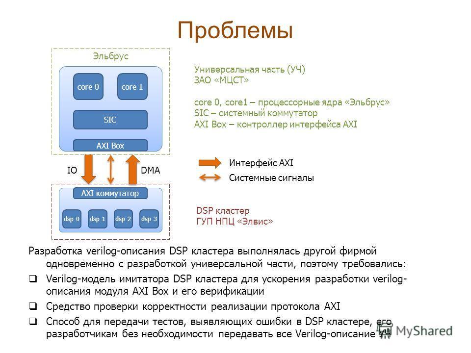 Проблемы Разработка verilog-описания DSP кластера выполнялась другой фирмой одновременно с разработкой универсальной части, поэтому требовались: Verilog-модель имитатора DSP кластера для ускорения разработки verilog- описания модуля AXI Box и его вер