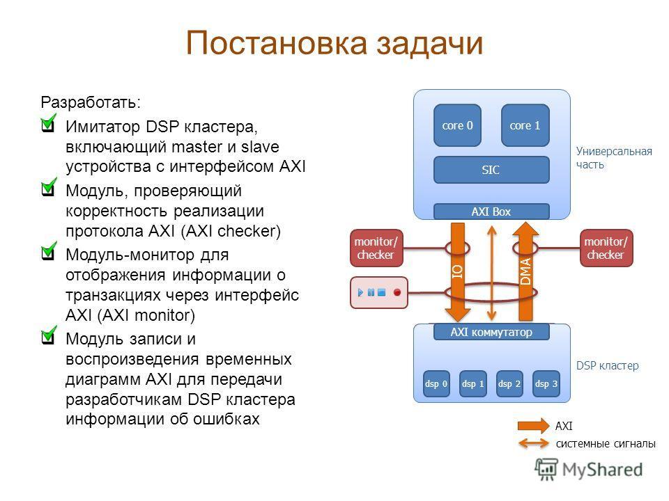 Постановка задачи Разработать: Имитатор DSP кластера, включающий master и slave устройства с интерфейсом AXI Модуль, проверяющий корректность реализации протокола AXI (AXI checker) Модуль-монитор для отображения информации о транзакциях через интерфе