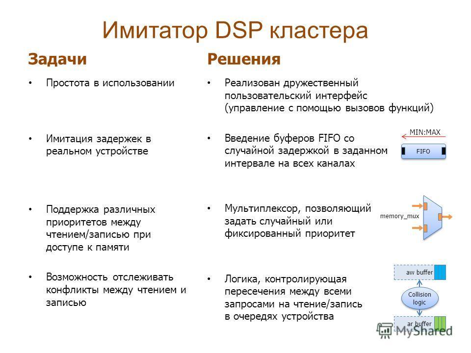 Имитатор DSP кластера Задачи Простота в использовании Имитация задержек в реальном устройстве Поддержка различных приоритетов между чтением/записью при доступе к памяти Возможность отслеживать конфликты между чтением и записью Решения Реализован друж