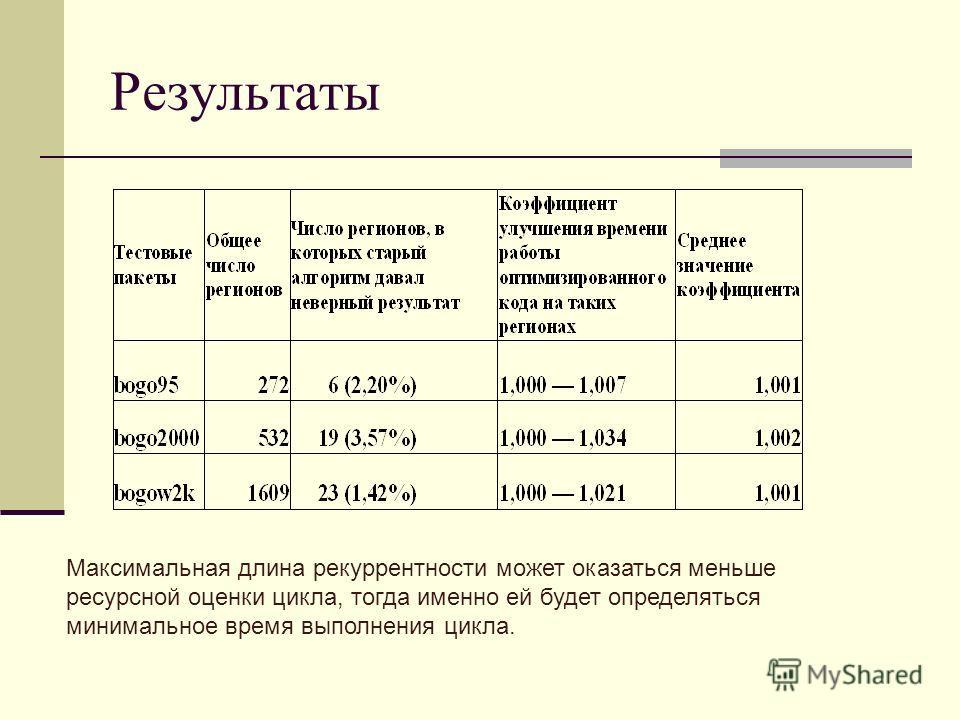 Результаты Максимальная длина рекуррентности может оказаться меньше ресурсной оценки цикла, тогда именно ей будет определяться минимальное время выполнения цикла.