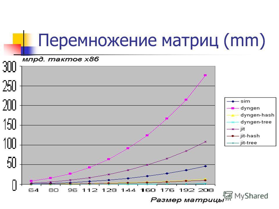 Перемножение матриц (mm)