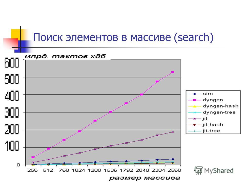 Поиск элементов в массиве (search)