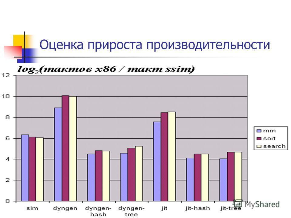 Оценка прироста производительности