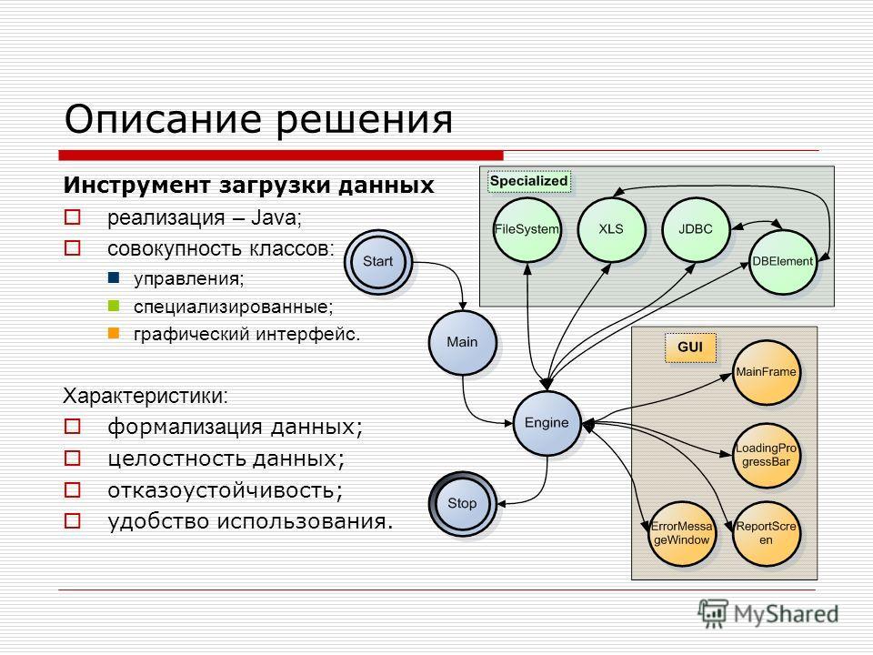 Описание решения Инструмент загрузки данных реализация – Java; совокупность классов: управления; специализированные; графический интерфейс. Характеристики: форм ализация данных; целостность данных; отказоустойчивость; удобство использования.