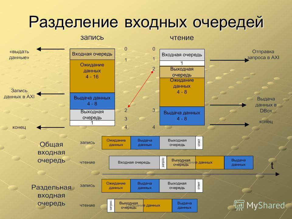 Разделение входных очередей t