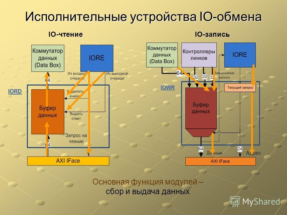 Исполнительные устройства IO-обмена IO-чтениеIO-запись Основная функция модулей – сбор и выдача данных